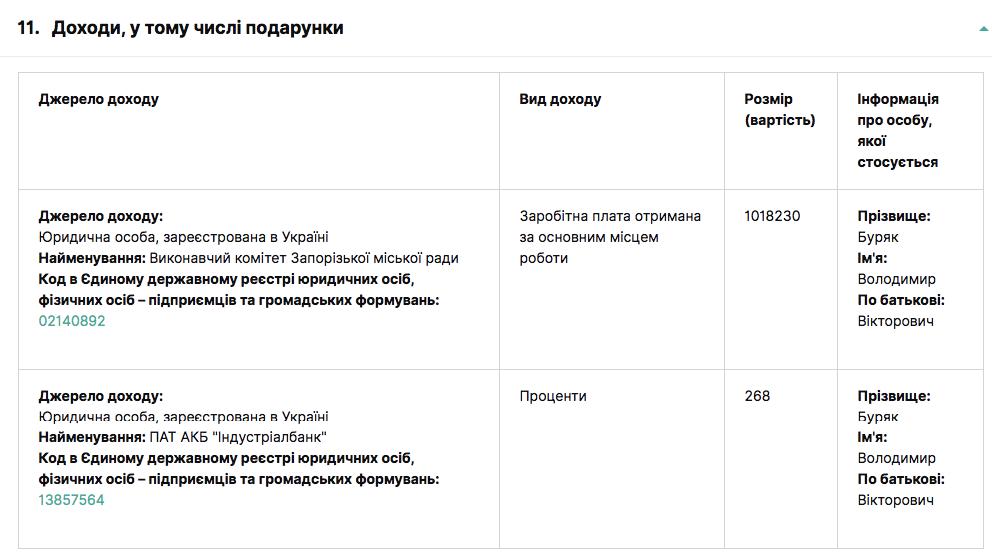 Доход из декларации Владимира Буряка