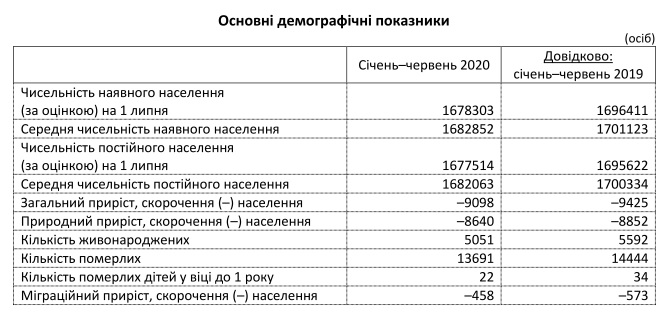 Данные о демографической ситуации в Запорожской области / фото: zp.ukrstat.gov.ua